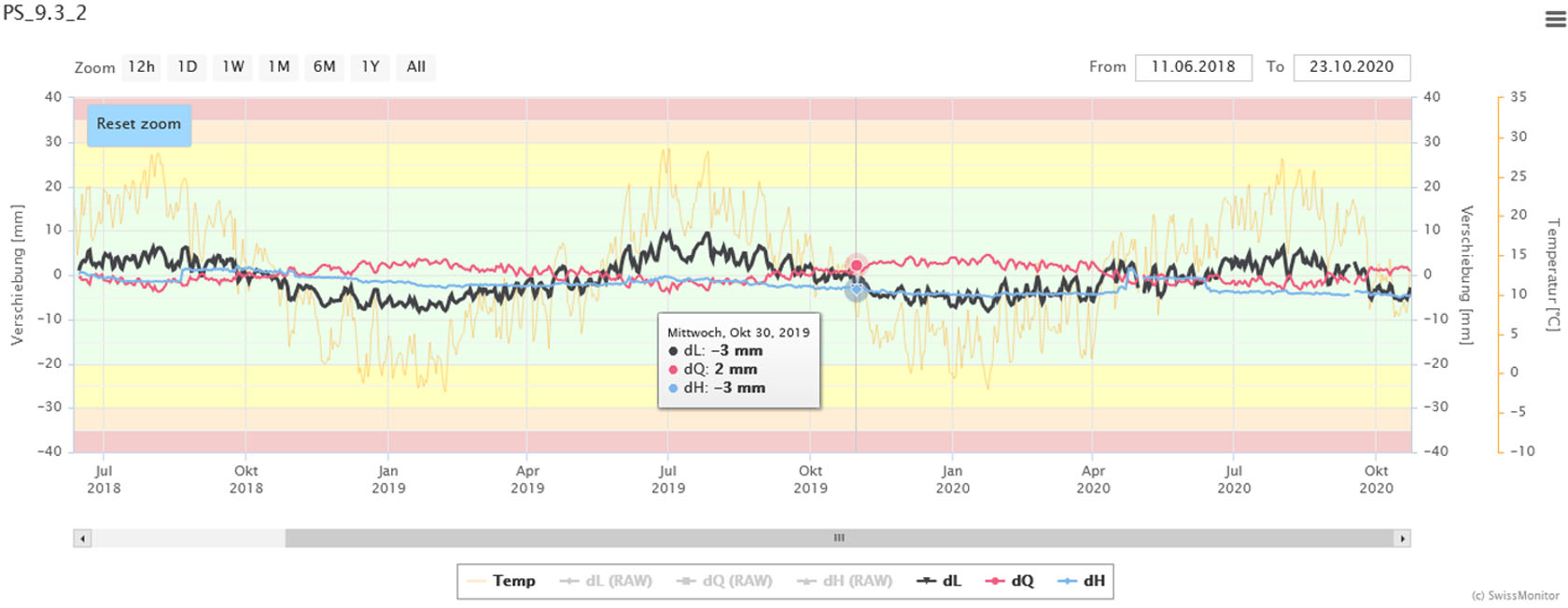 Digging deeper with monitoring - Terradata & Leica Geosystems AG - Case Study - Deformation of time series