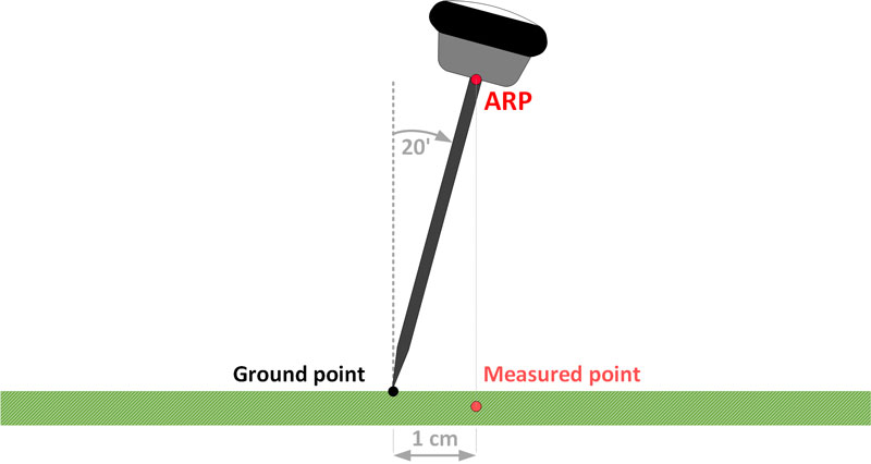 Measurement error due to the inaccurately levelled pole